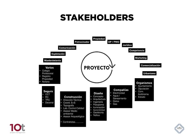 """El papel de las """"stakeholders"""" en la gestión de un proyecto"""